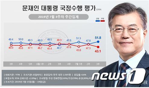 문재인 대통령 국정수행 지지율(리얼미터 제공)© 뉴스1