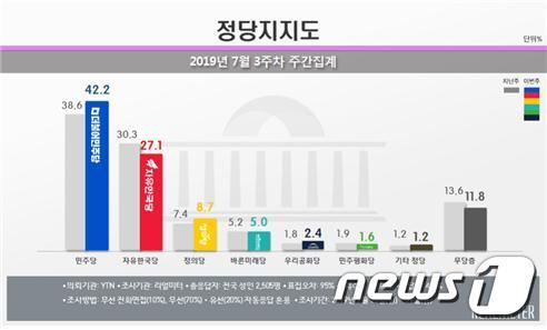 7월3주차 정당지지도 여론조사 결과 (리얼미터 제공)© 뉴스1