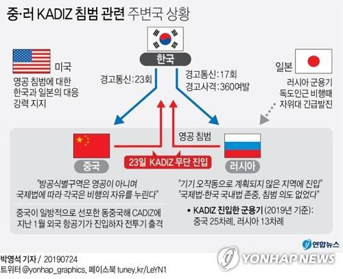 [그래픽] 중·러 KADIZ 침범 관련 주변국 상황