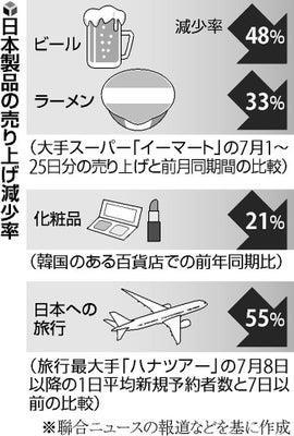 일본 상품 매출 감소 실태를 전하는 요미우리신문 지면 [일본 요미우리신문 지면 캡처]