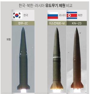 남·북한·러시아 탄도미사일 [연합뉴스 그래픽 자료]