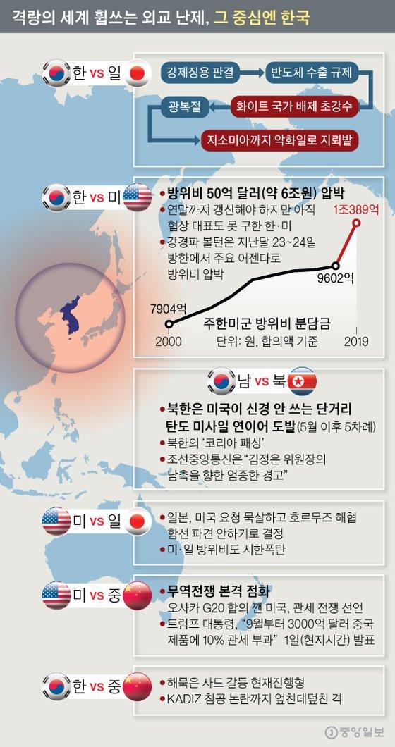 """한국이어 전세계 삼키는 외교 격랑 5개..""""각자도생만이 살 길""""[크랙 토토 추천오리지날카지노]"""