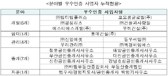 분야별 우수인증 사업자 누적현황. <한국감정원 제공>