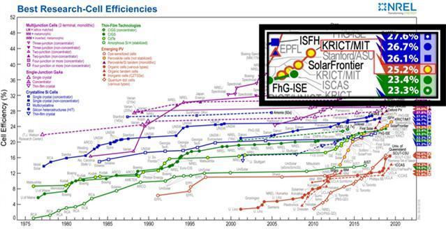 미국 재생에너지연구소(NREL)의 태양전지 최고효율 차트. 한국화학연구원과 미 매사추세츠공대(KRICT/MIT)가 공동연구로 달성한 25.2%가 8월2일치 차트에 최고 효율로 등재됐다. 한국화학연구원 제공