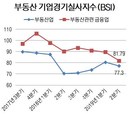 자료=한국감정원