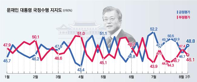 데일리안이 여론조사 전문기관 알앤써치에 의뢰해 실시한 8월 둘째주 정례조사에 따르면 문재인 대통령의 국정 지지율은 지난주보다 2.1%포인트 오른 48.8%로 나타났다.ⓒ알앤써치