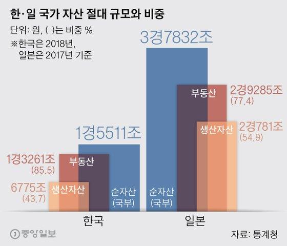한·일 국가 자산 절대 규모와 비중. 그래픽=박경민 기자 minn@joongang.co.kr