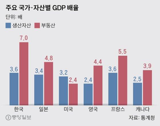 주요 국가·자산별 GDP 배율. 그래픽=박경민 기자 minn@joongang.co.kr