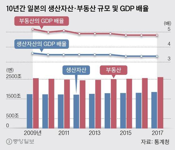 10년간 일본의 생산자산·부동산 규모 및 GDP 배율. 그래픽=박경민 기자 minn@joongang.co.kr