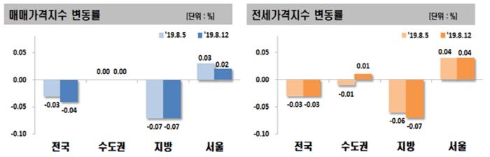 [자료 = 한국감정원]