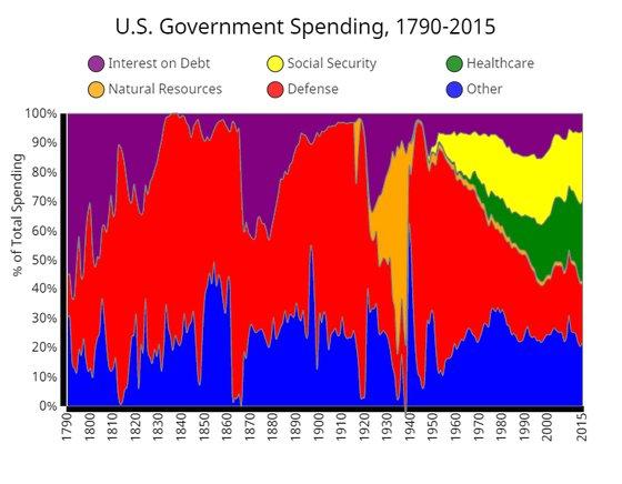 1790년부터 2015년까지의 미국 연방 정부의 항목별 지출 추이. 61년부터 전체 지출 가운데 국방(Defenseㆍ빨간색)의 비중이 줄어들고 있다. 반면 복지(Social Securityㆍ노란색)의 비중은 늘어나고 있다. [metrocosm.com 캡처]