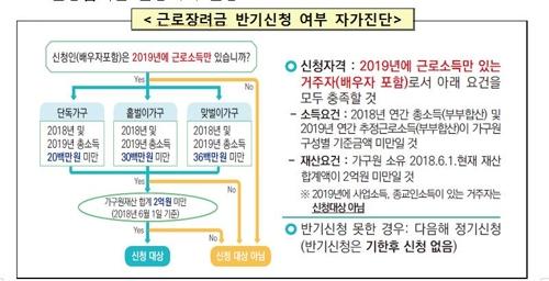 근로장려금 반기신청 여부 자가진단 [국세청 제공]