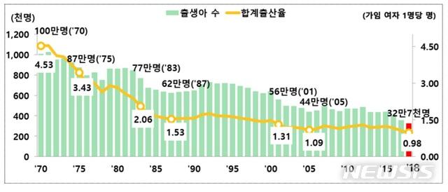【세종=뉴시스】1970~2018년 출생아 수 및 합계출산율 추이. (자료 = 통계청 제공)