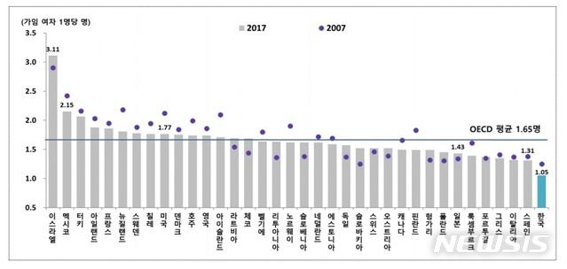 【세종=뉴시스】2007, 2017년 경제협력개발기구(OECD) 회원국의 합계출산율 비교. (자료 = 통계청 제공)