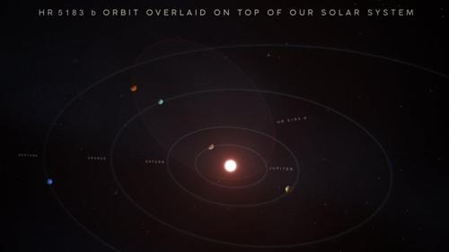 태양계 행성과 태양계에 비교한 HR 5183 b 궤도 태양과 가장 가까이 있는 것으로 묘사된 행성이 목성이며, 왼쪽 상단의 행성이 HR 5183 b다. 이 행성의 궤도는 목성 안쪽에서 해왕성 밖까지 달걀 모양으로 뻗어있다. 더 자세한 궤도는 아래 동영상을 통해 확인할 수 있다. [W.M.켁 천문대/애덤 마카렌코 제공]