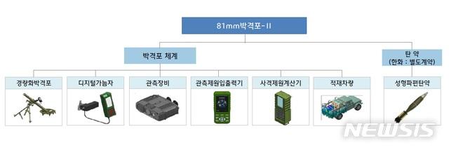 【서울=뉴시스】 신형 81㎜ 박격포 체계도. (방사청 제공)
