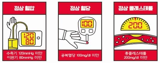 심뇌혈관질환 예방을 위해 질병관리본부가 권고하는 적정 혈압·혈당·콜레스테롤 수치.