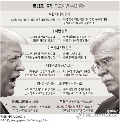 [그래픽] 트럼프-볼턴 외교현안 주요 갈등 (서울=연합뉴스) 장예진 기자