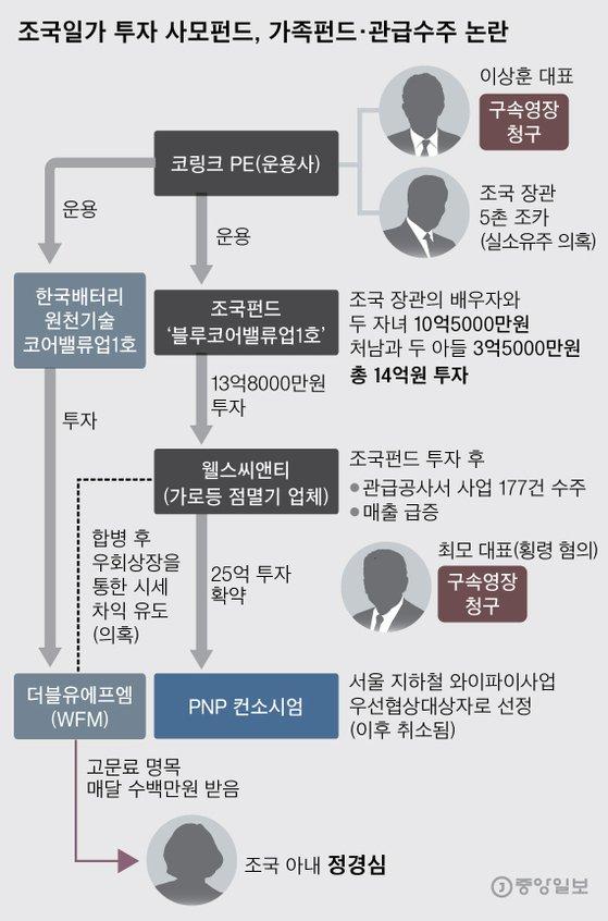 조국펀드'블루코어'가족펀드·관급수주 논란. 그래픽=박경민 기자 minn@joongang.co.kr