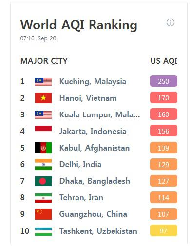 20일 세계 주요 도시 대기오염지수(US AQI) [에어비주얼 사이트]