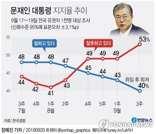 여권, 지지율 하락에 '위기감'..총선 앞 '중도층 잡기' 고심[나우 토토|썸 토토]