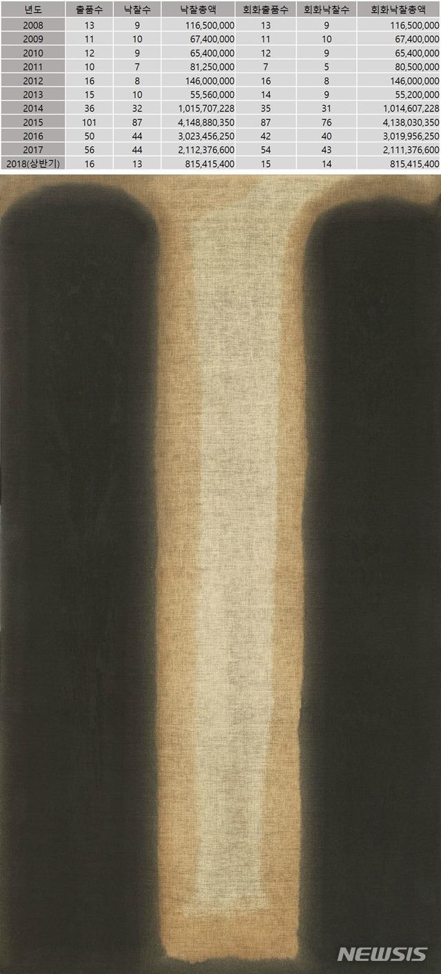 【서울=뉴시스】 박현주 미술전문기자 = 화가 윤형근 사후 이후 국내외 경매사에 출품된 작품수와 낙찰가. 아래 그림은 2016년 5월 28일 크리스티 홍콩경매에서 6억9897만원에 낙찰되어 작가 최고가로 기록되어 있는 윤형근의 1975년작 '청다색'(181.6×99.7cm 마포에 유채).자료 제공:(사)한국미술시가감정협회