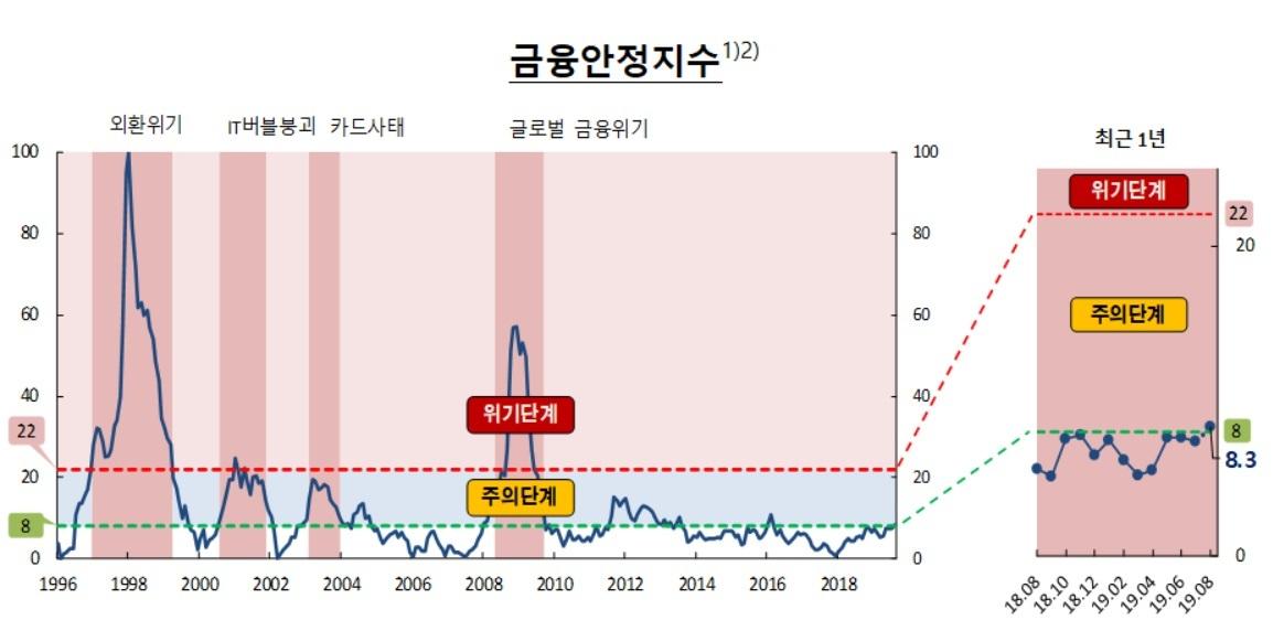 한국 금융안정지수 3년6개월만에 주의 단계 진입 '빨간불'[리브 토토|와일드 토토]