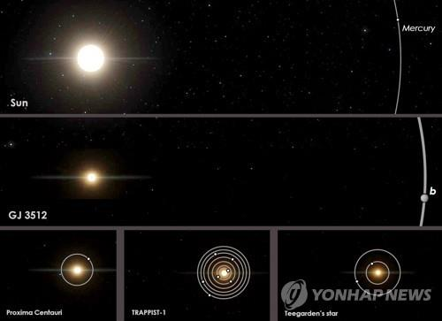 GJ 3512(중앙)와 다른 행성계 크기 및 행성 궤도 비교 위부터 시계 반대방향으로 태양계, GJ 3512, 프록시마 켄타우리, 트라피스트-1, 티가든의 별 [AP=연합뉴스]