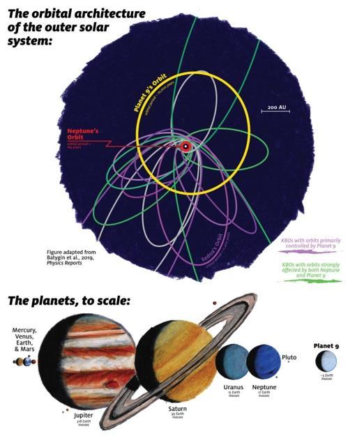 제9 행성 궤도(노락색)와 태양계 행성과 비교한 크기(하단 오른쪽) 상단의 빨간색 작은 원은 해왕성 궤도, 그 가운데 있는 점은 태양을 나타낸다. 보라색은 제9행성의 중력 영향을 받는 카이퍼벨트 천체(KBO)의 궤도, 녹색은 제 9행성과 해왕성 모두로부터 중력 통제를 받는 KBO의 궤도를 표시했다.  [Caltech 제임스 키네 제공]