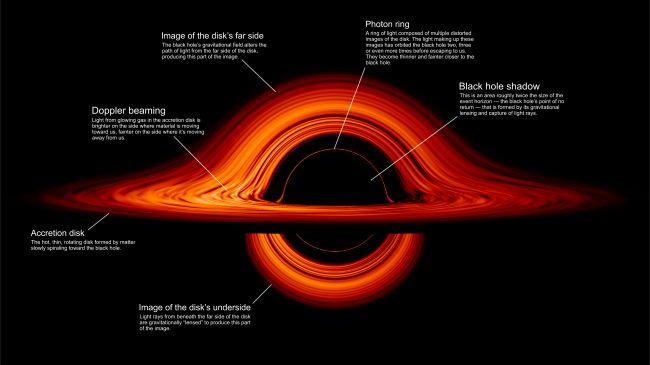 NASA가 시각화한 블랙홀의 이미지.(출처=Jeremy Schnittman/NASA's Goddard Space Flight Center)