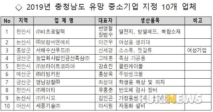 충남도, 올해의 '유망 중기' 10개사 지정