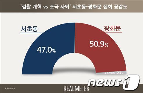 광화문·서초동 집회에 공감 여론조사. (사진=리얼미터 제공) /뉴스1