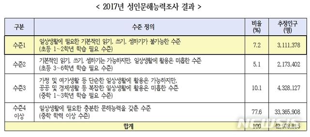 【세종=뉴시스】국가평생교육진흥원(국평원)의