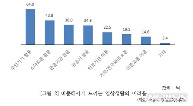 【세종=뉴시스】서울시 평생교육진흥원이 제출한