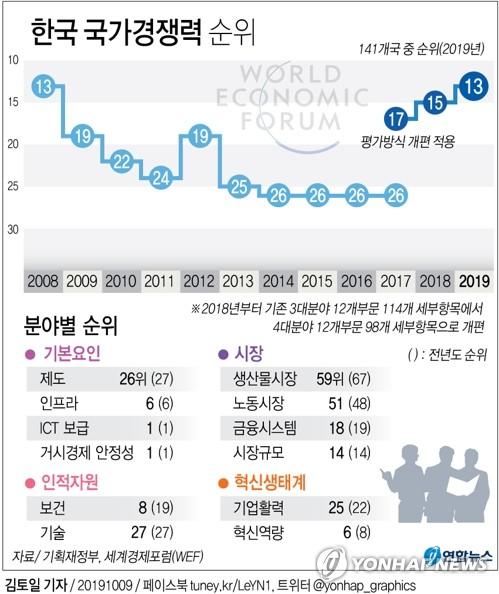 [그래픽] 한국 국가경쟁력 순위