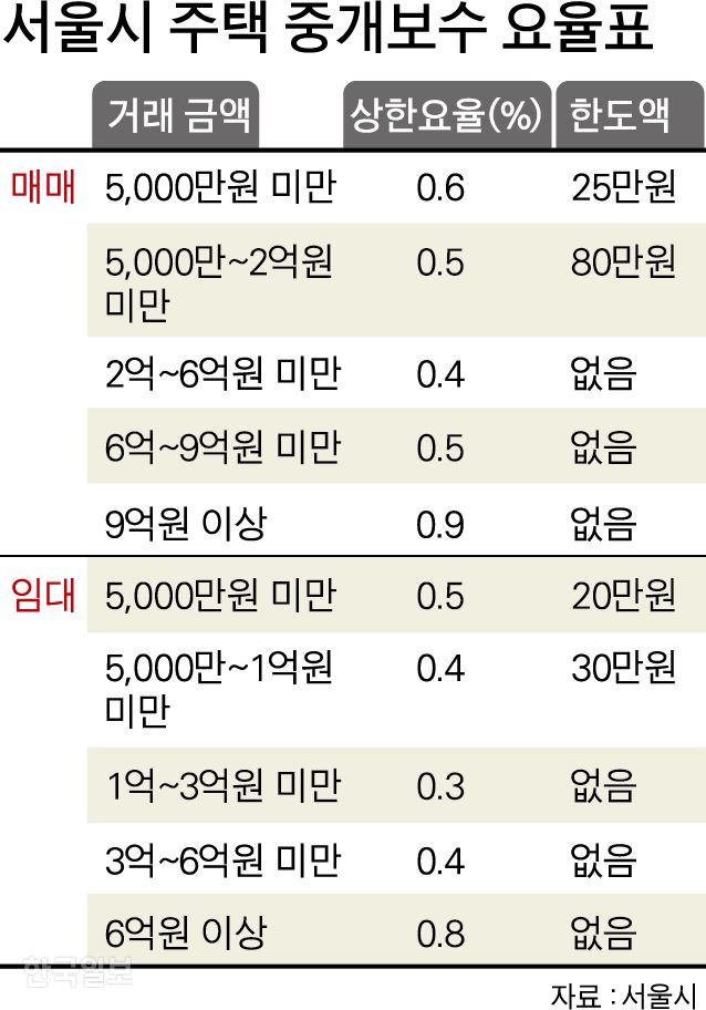 서울시 주택 중개보수 요율표. 그래픽=박구원 기자