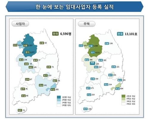 2019년 9월 기준 등록 임대사업자·임대주택 현황 [국토교통부 제공]