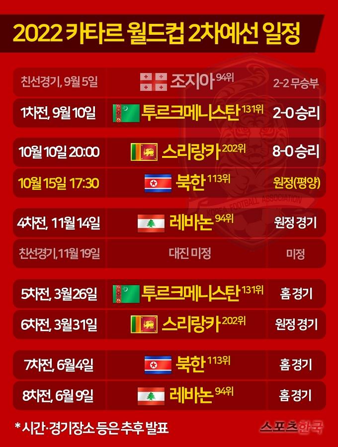 '2연승' 한국축구, 2022 카타르 월드컵 예선 향후 일정은[그래픽]
