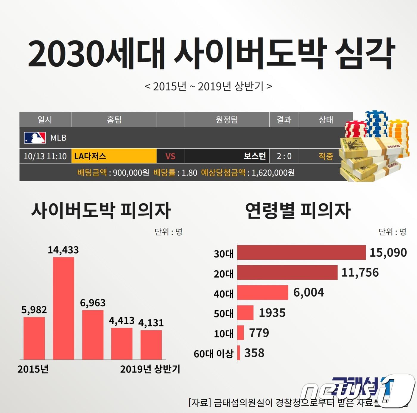 [국감브리핑] 사이버도박 피의자 4명 중 3명 '2030세대'