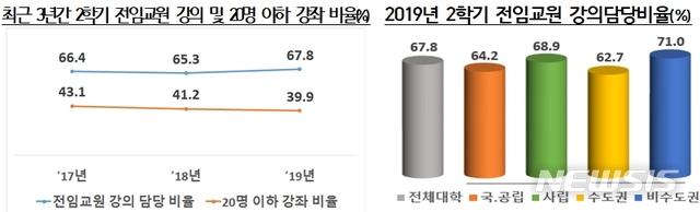 【세종=뉴시스】교육부와 한국대학교육협의회가 31일 발표한 10월 대학정보공시 분석결과 2학기 전임교원 강의담당비율은 작년 2학기(65.3%)보다 2.5%포인트 높아진 67.8%다.