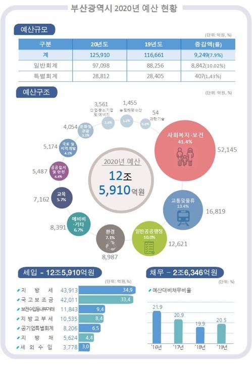 부산시 내년 예산안 12조5천억원..올해보다 9천249억원↑(종합)