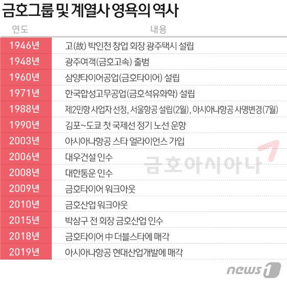 5공때 '날개' 달고 재계 7위..중견 밀려난 금호 '영욕 70년'[비엔엠 토토|사이트명 토토]