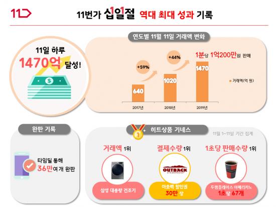 11번가, '십일절' 역대 최대 성과..하루 1500억원 어치 팔았다[발전소 토토 해외박카라사이트]