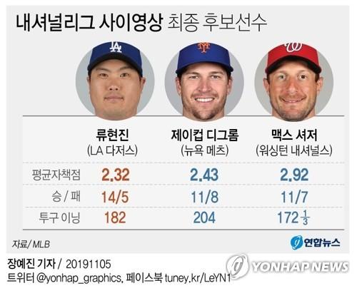 내셔널리그 사이영상 최종 후보선수 [연합뉴스 그래픽]