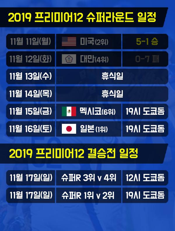 한국 대표팀 슈퍼라운드 잔여 일정. (그래픽=윤승재 기자)