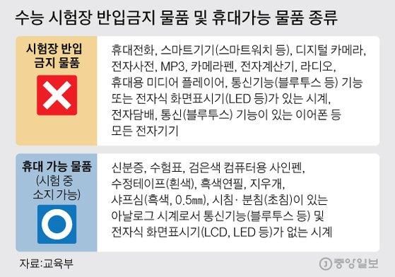 수능 시험장 반입금지 물품 및 휴대가능 물품 종류. 그래픽=김주원 기자 zoom@joongang.co.kr