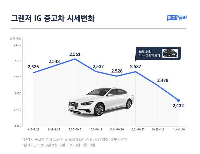 헤이딜러에 따르면 그랜저IG 모델의 중고차 가격은 '더 뉴 그랜저' 티저가 발표된 직후인 10월 넷째 주부터 2주 연속 내림세를 보이며 2400만 원 초반까지 떨어졌다. /헤이딜러 제공