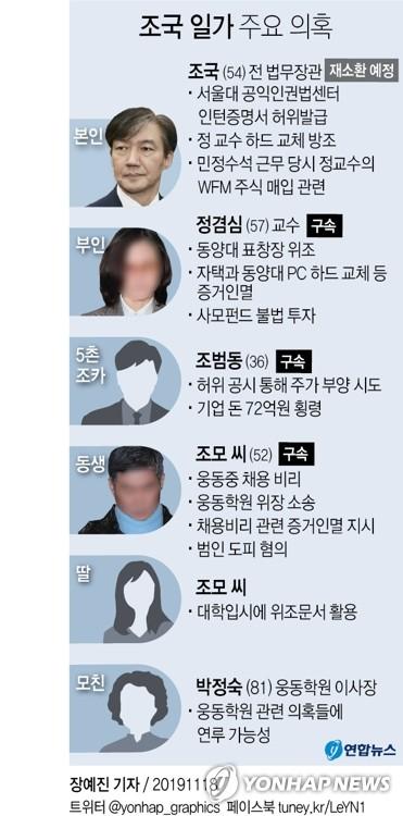 [그래픽] 조국 일가 주요 의혹 [연합뉴스 자료사진]