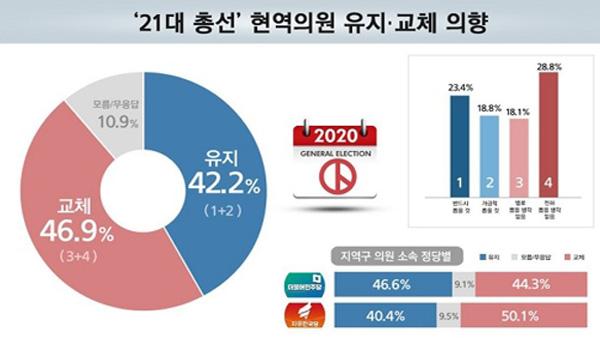 내년 총선 현역의원 교체 46.9% vs 유지 42.2% [리얼미터]