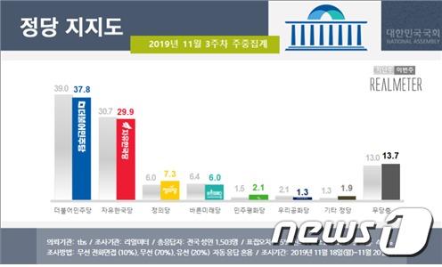 <자료=리얼미터 제공> © 뉴스1